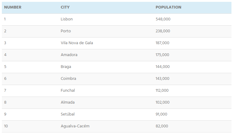 largest cities portugal